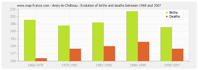 Anizy-le-Château : Evolution of births and deaths between 1968 and 2007