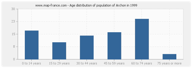 Age distribution of population of Archon in 1999