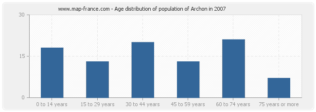 Age distribution of population of Archon in 2007