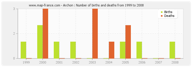 Archon : Number of births and deaths from 1999 to 2008