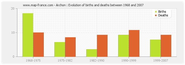 Archon : Evolution of births and deaths between 1968 and 2007