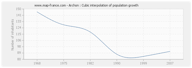 Archon : Cubic interpolation of population growth