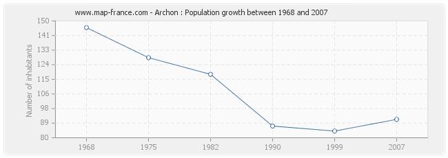Population Archon