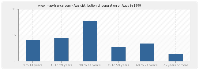 Age distribution of population of Augy in 1999