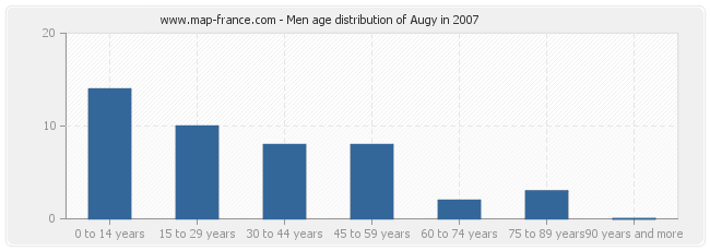 Men age distribution of Augy in 2007