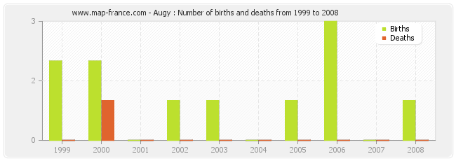 Augy : Number of births and deaths from 1999 to 2008