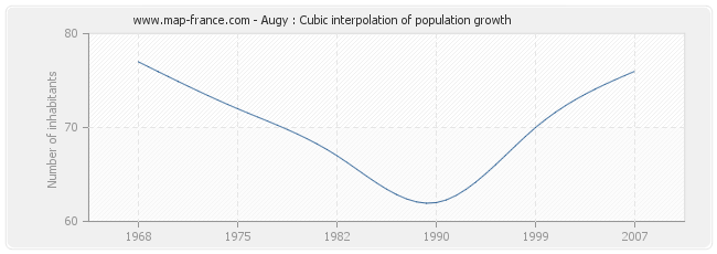 Augy : Cubic interpolation of population growth