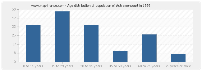 Age distribution of population of Autremencourt in 1999