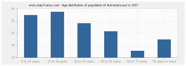 Age distribution of population of Autremencourt in 2007