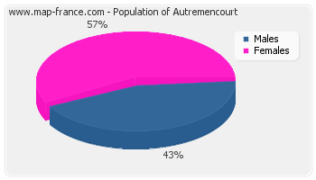 Sex distribution of population of Autremencourt in 2007