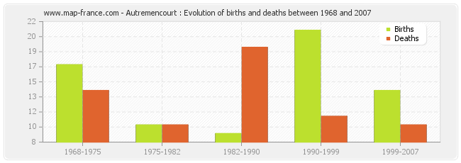 Autremencourt : Evolution of births and deaths between 1968 and 2007