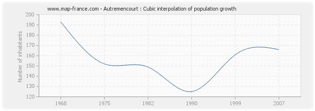 Autremencourt : Cubic interpolation of population growth