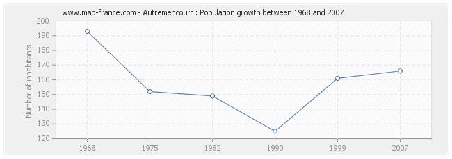 Population Autremencourt