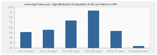 Age distribution of population of Azy-sur-Marne in 1999