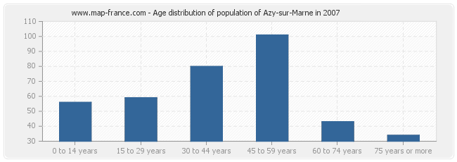 Age distribution of population of Azy-sur-Marne in 2007
