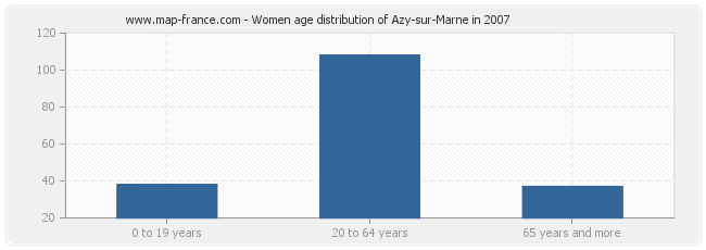 Women age distribution of Azy-sur-Marne in 2007