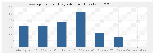 Men age distribution of Azy-sur-Marne in 2007
