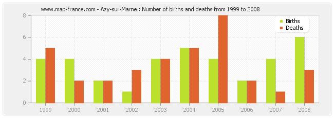 Azy-sur-Marne : Number of births and deaths from 1999 to 2008
