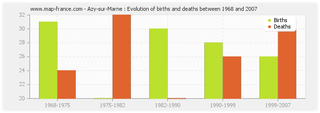 Azy-sur-Marne : Evolution of births and deaths between 1968 and 2007