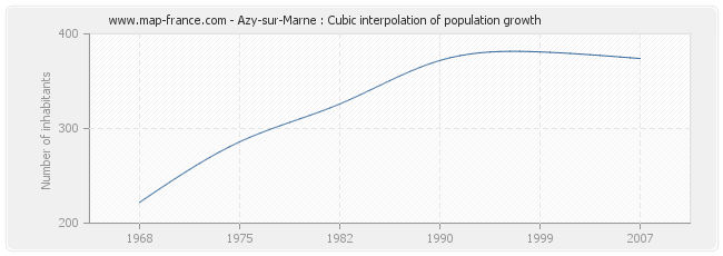 Azy-sur-Marne : Cubic interpolation of population growth