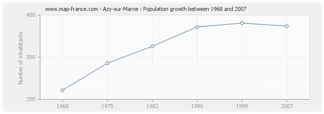 Population Azy-sur-Marne