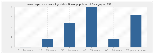 Age distribution of population of Bancigny in 1999