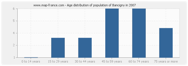 Age distribution of population of Bancigny in 2007