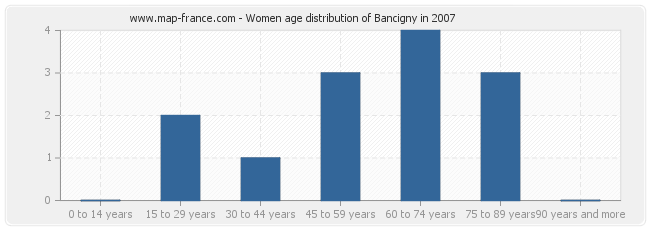 Women age distribution of Bancigny in 2007