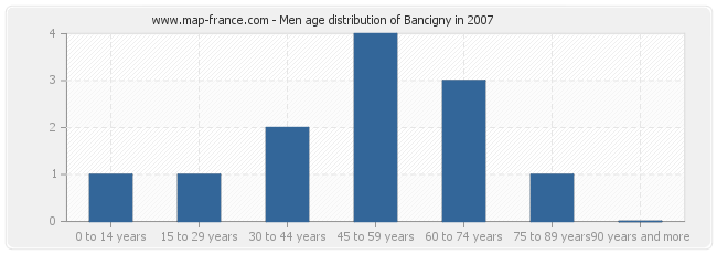 Men age distribution of Bancigny in 2007