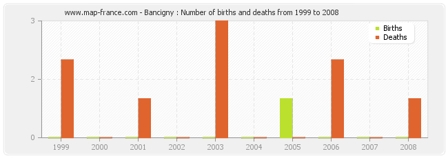 Bancigny : Number of births and deaths from 1999 to 2008