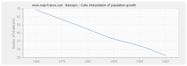 Bancigny : Cubic interpolation of population growth