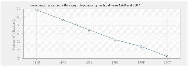 Population Bancigny