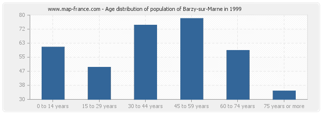 Age distribution of population of Barzy-sur-Marne in 1999