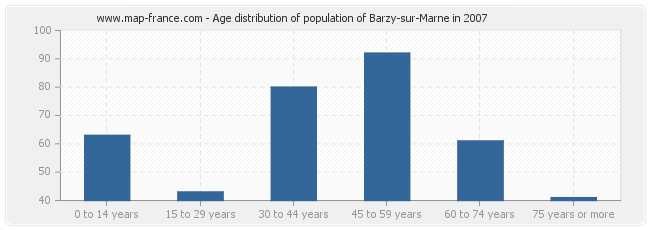 Age distribution of population of Barzy-sur-Marne in 2007