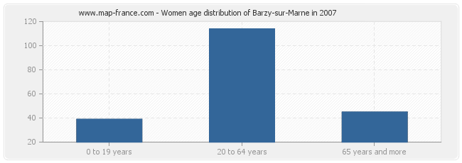 Women age distribution of Barzy-sur-Marne in 2007