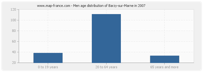 Men age distribution of Barzy-sur-Marne in 2007