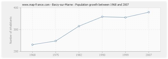Population Barzy-sur-Marne