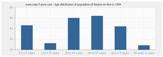 Age distribution of population of Baulne-en-Brie in 1999