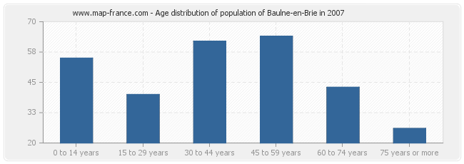Age distribution of population of Baulne-en-Brie in 2007