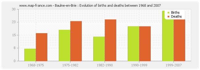 Baulne-en-Brie : Evolution of births and deaths between 1968 and 2007