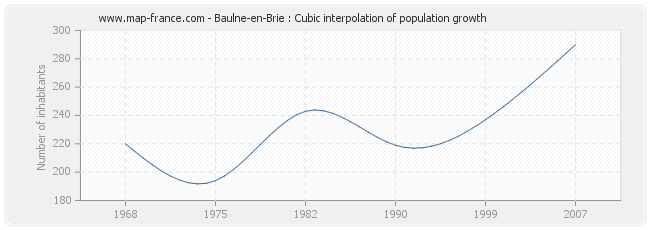 Baulne-en-Brie : Cubic interpolation of population growth