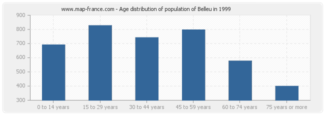 Age distribution of population of Belleu in 1999