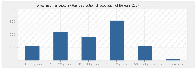 Age distribution of population of Belleu in 2007