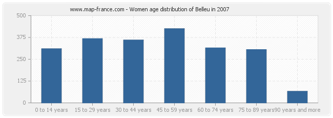 Women age distribution of Belleu in 2007
