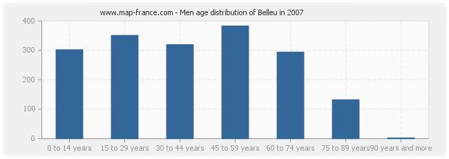Men age distribution of Belleu in 2007
