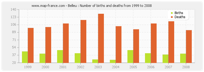 Belleu : Number of births and deaths from 1999 to 2008