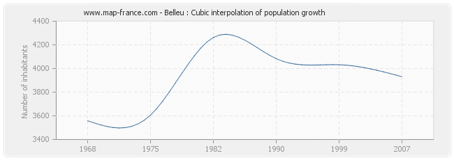 Belleu : Cubic interpolation of population growth