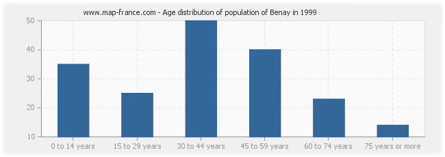 Age distribution of population of Benay in 1999