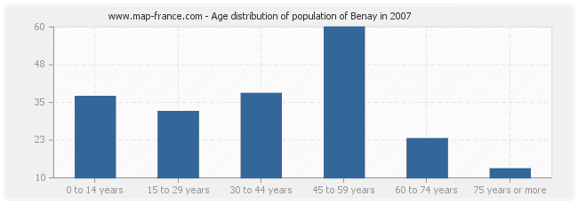 Age distribution of population of Benay in 2007