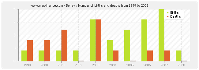 Benay : Number of births and deaths from 1999 to 2008